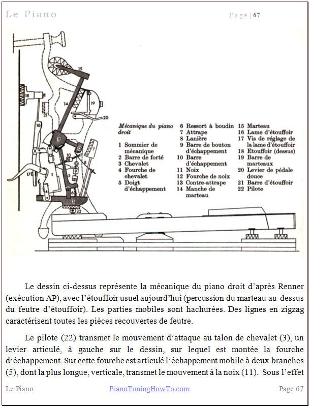 La mécanique du piano droit